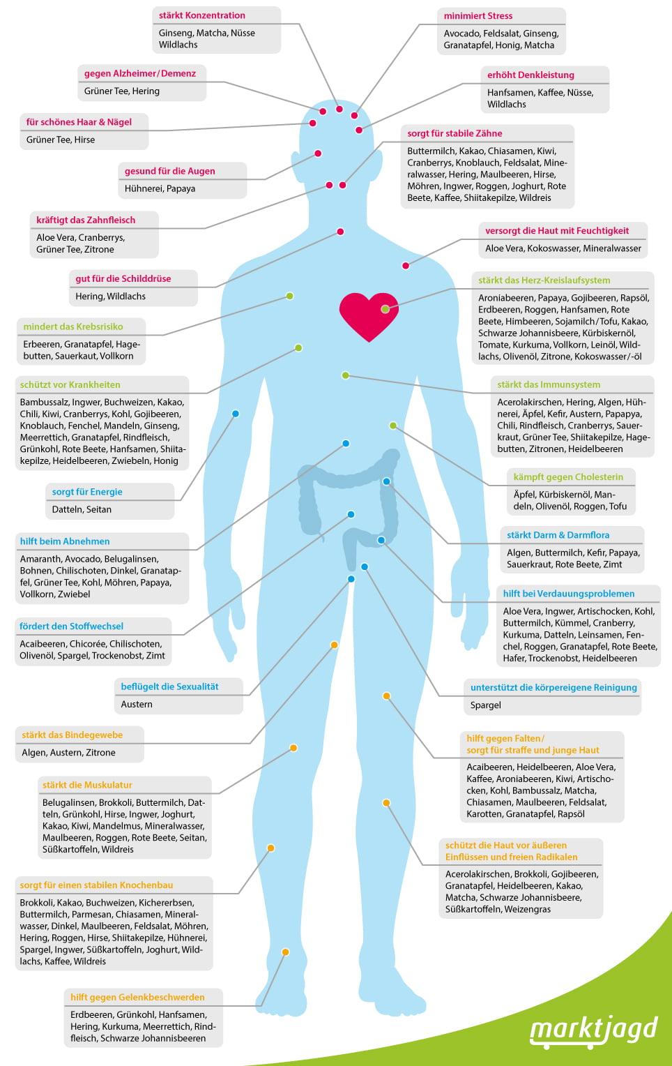 Lebensmittel für Körper und Geist